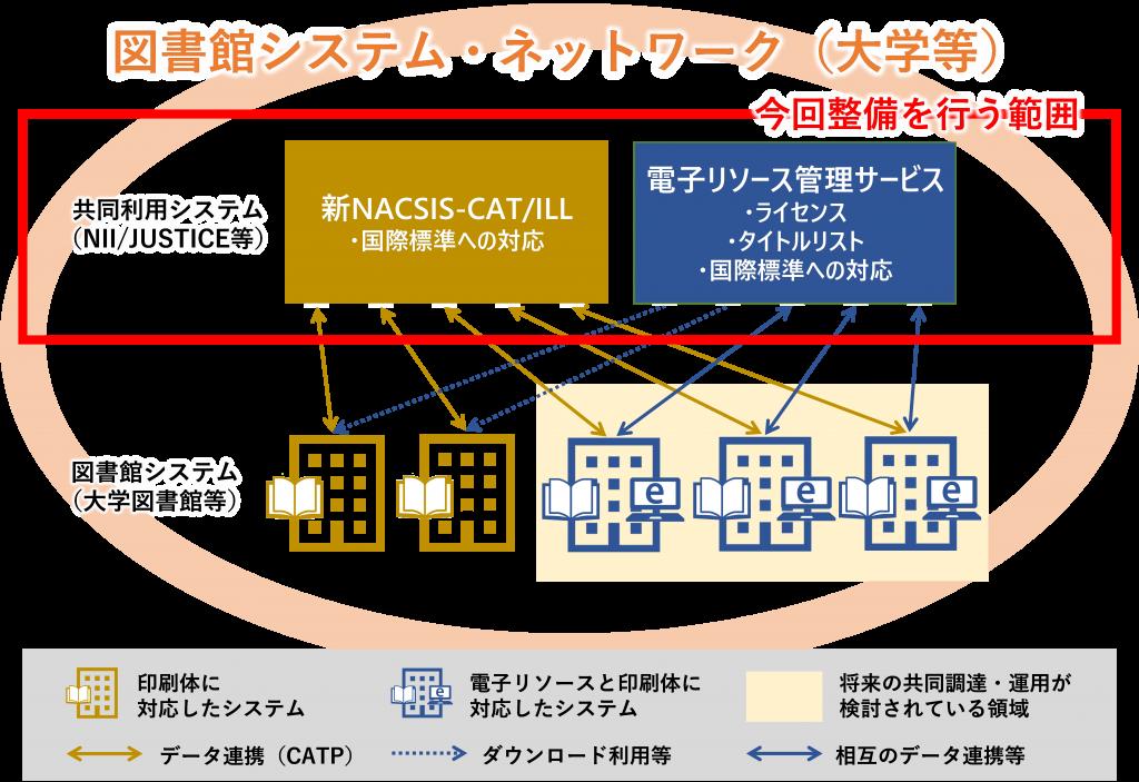 図: 図書館システム・ネットワークと今回整備を行う範囲 (国立情報学研究所作成)